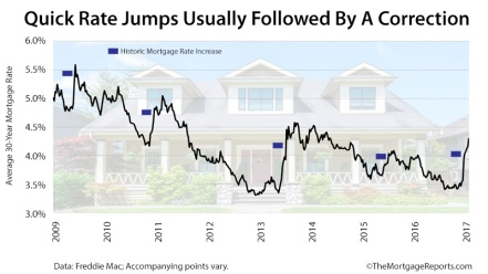 freddie-mac-rates-long-term